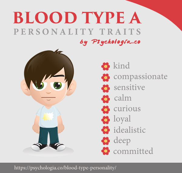 Blood Type A Personality