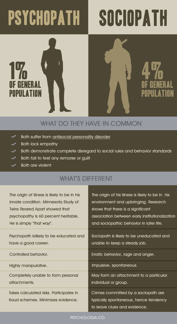 Infographic: Psychopath Vs. Sociopath by Psychologia.co