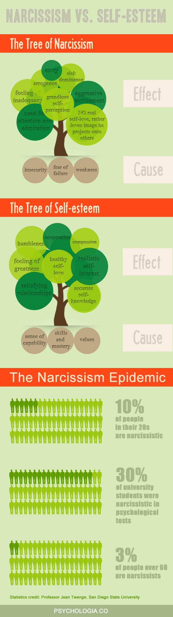Infographic: Narcissism and Self-esteem by Psychologia.co