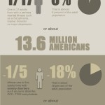 Facts About Mental Illness in America
