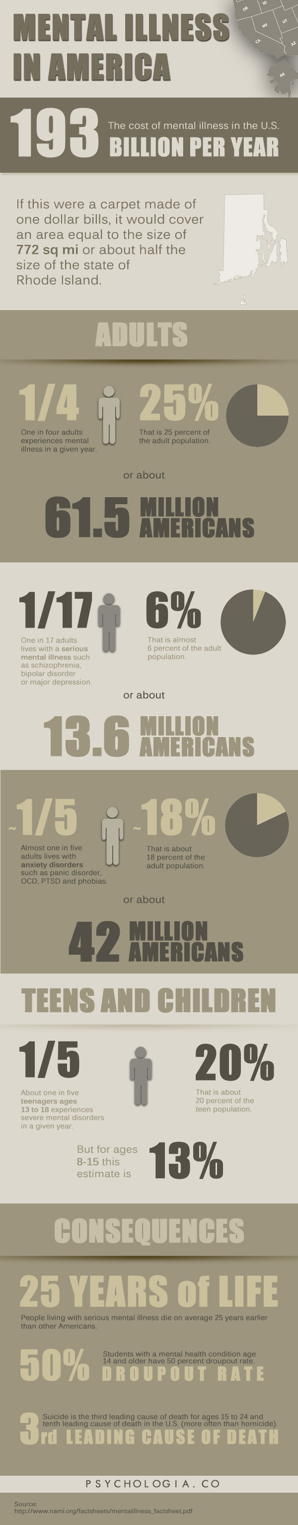 Mental Illness in the U.S. Statistics (Infographic)