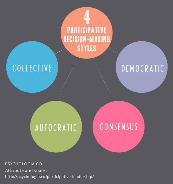 Participative Leadership Theory and Decision-making Style ...