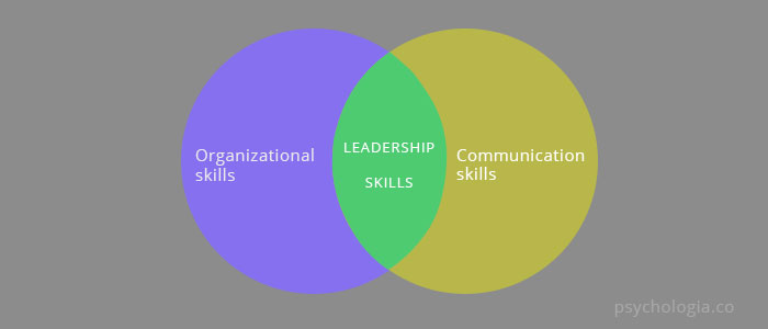 Test Your Organizational and Communication Skills