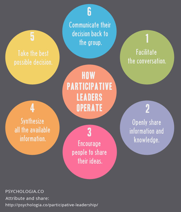 Pros and Cons of Participative Leadership