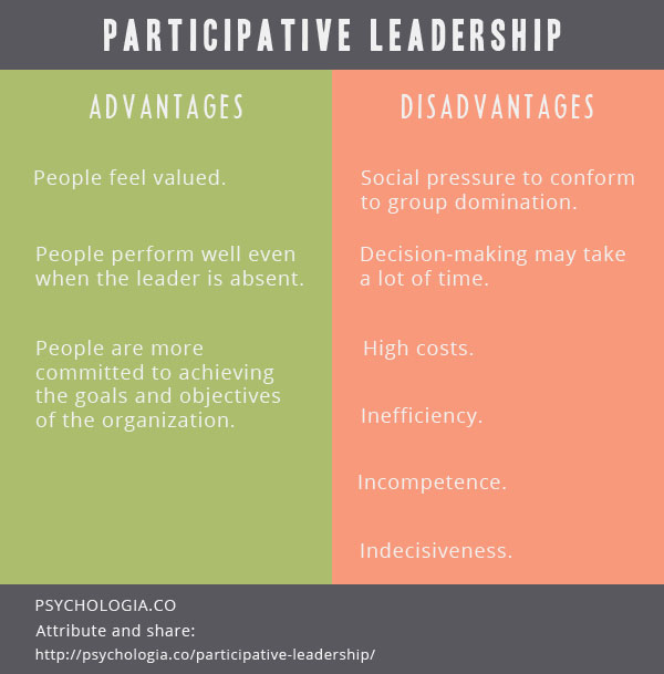 participative leadership style is always more Participative leadership also known as democratic leadership style is a method of leadership that involves all team members in terms of identifying important goals as well as developing strategies and procedures to achieve the goals from this point of view, participative style of leadership can be perceived as a leadership style that rely primarily on functioning as facilitator that the one who simply issues commands or orders or making assignment for each member of the team.