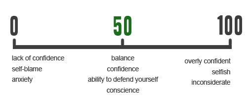 Test: Are you a little too confident?