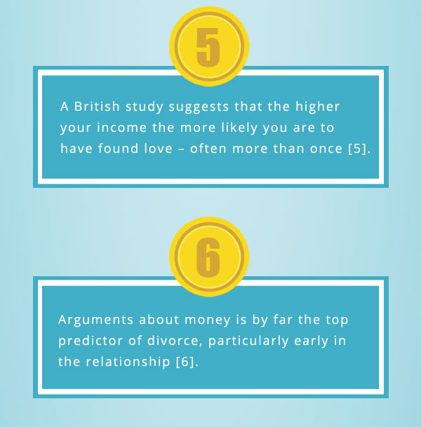 The Complicated Relationship Between Money and Love 3