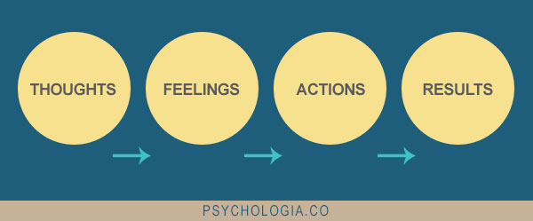 The relationship between thoughts and feelings