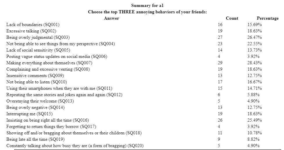Bad friends survey results, percentage